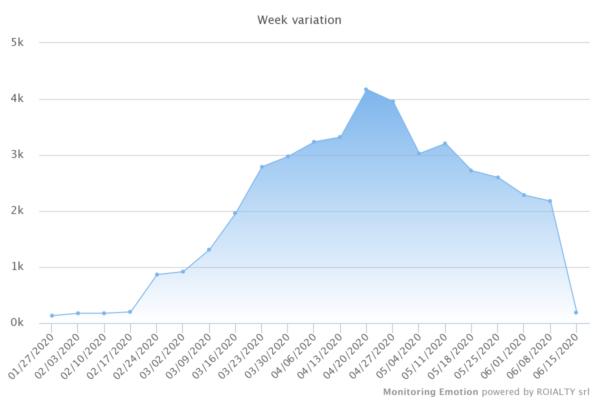 Il grafico mostra il buzz da gennaio a metà giugno